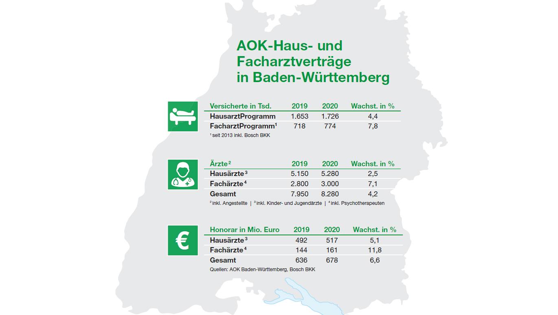 Hausarzteverband Baden Wurttemberg Hausarzt Bw De